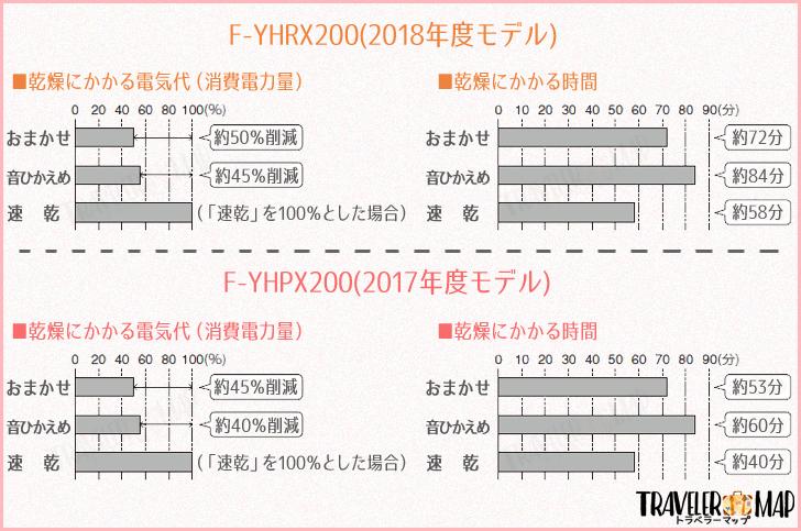 F-YHRX200とF-YHPX200の比較