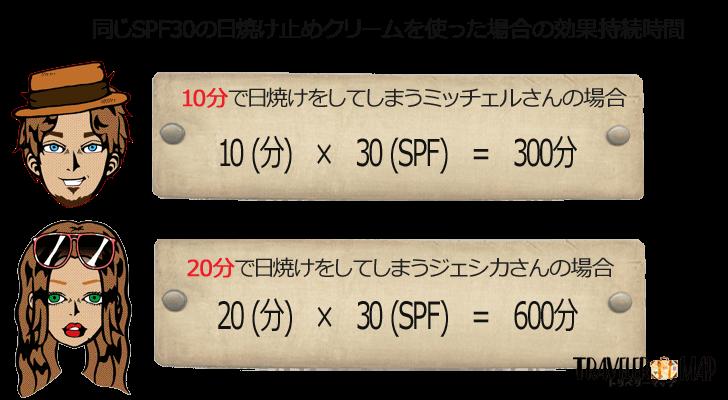 SPFの仕組み