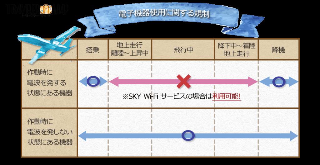 機内での電子機器の利用ルール
