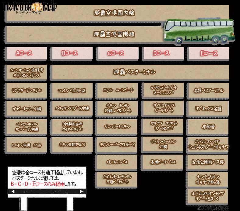 リムジンバスの路線図