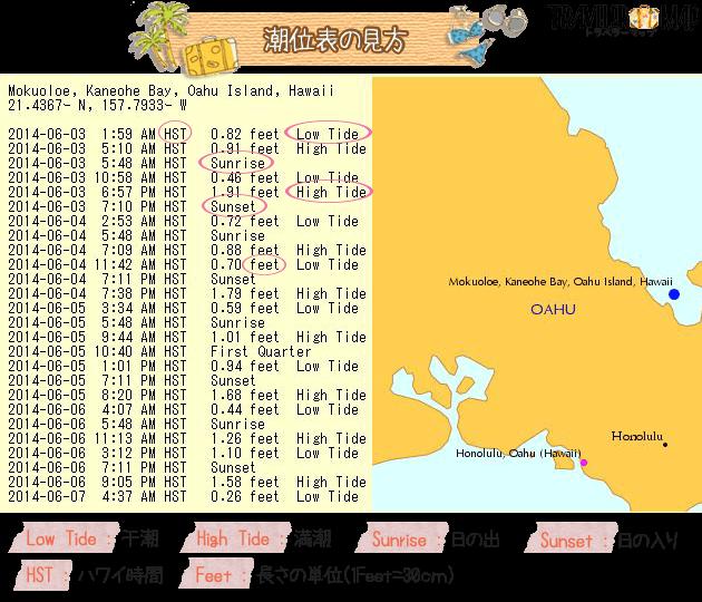ハワイの潮位表の見方