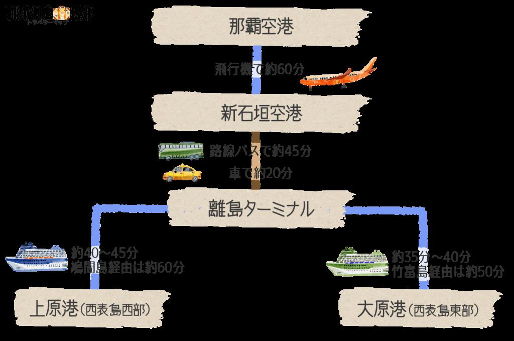 西表島への行き方