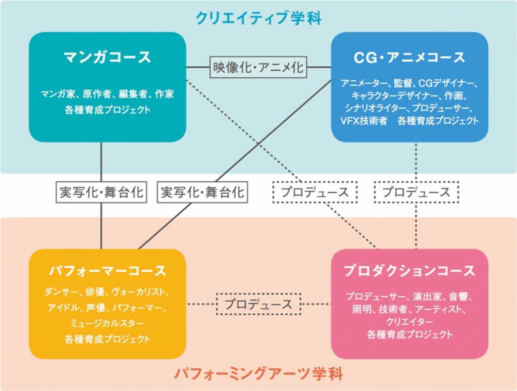沖縄ラフ&ピース専門学校