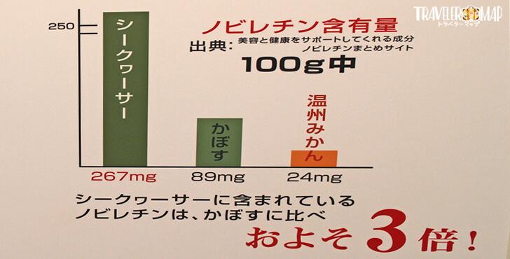ノビレチン含有量